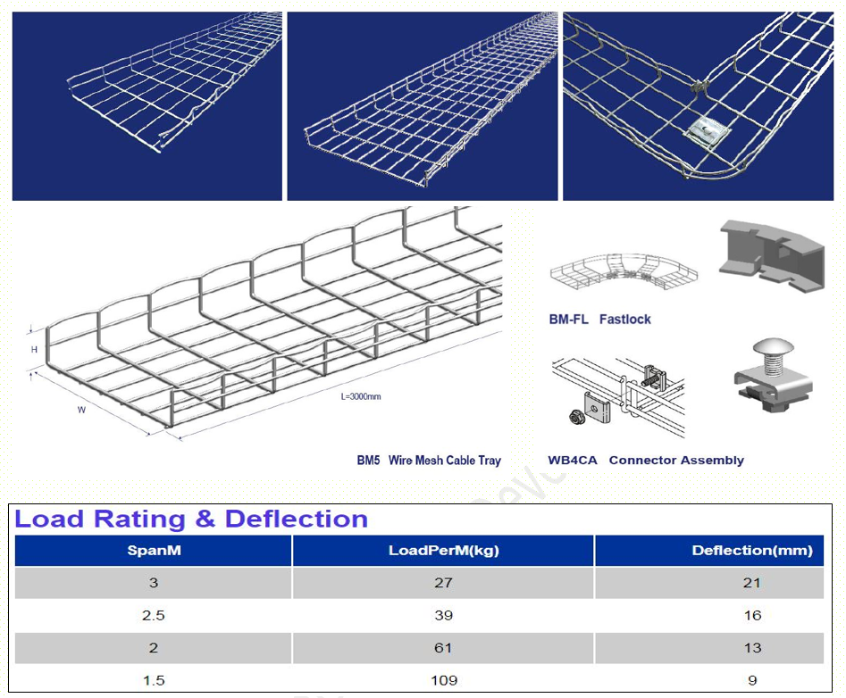 solarcellcenter.com/img/cms/Basket Cable Tray/MED Mesh Tray รางตะแกรงสายไฟ