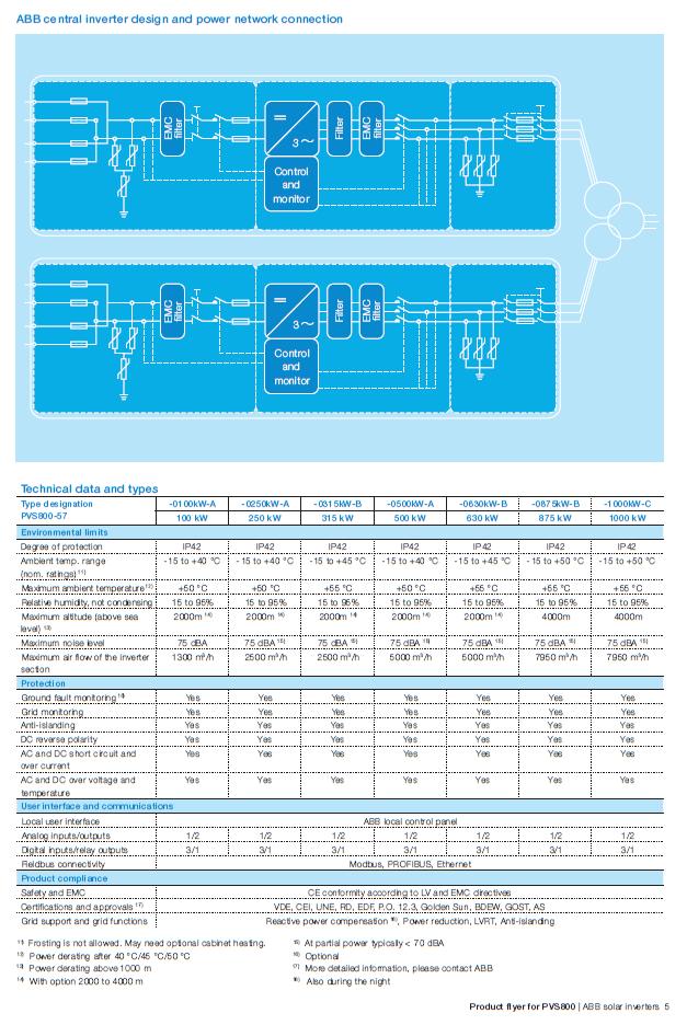 Grid Tie Inverter/ABB/ABB central inverter PVS800 100-1000kW by solarcellcenter.com