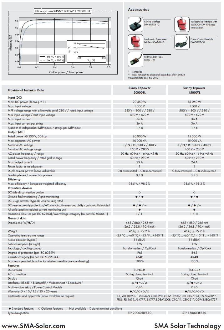 SMA/SUNNY TRIPOWER 15000TL-20000TL Datasheet