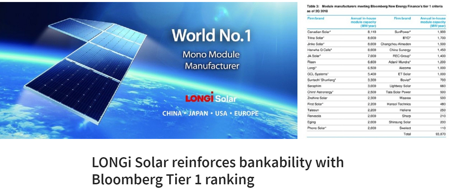 LONGi Solar reinforces bankability
