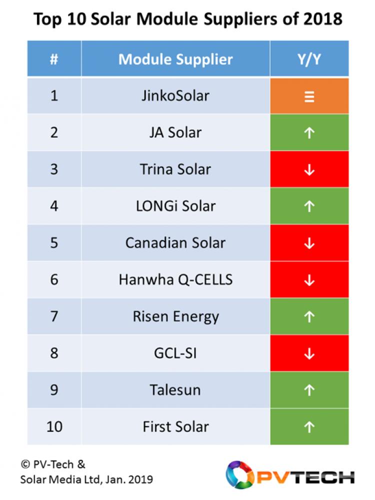 ขายแผงโมโน Longi Solar ผลิตไฟได้มากที่สุดในโลก ราคาถูก
