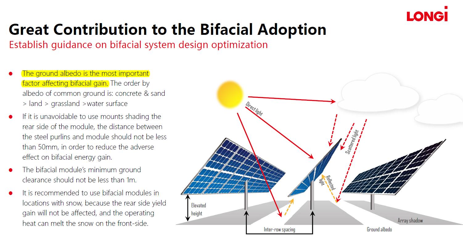 solarcellcenter.com/img/cms/LONGi Solar Mono PV/albedo