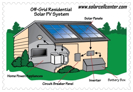 grid connect/off grid solar systems9