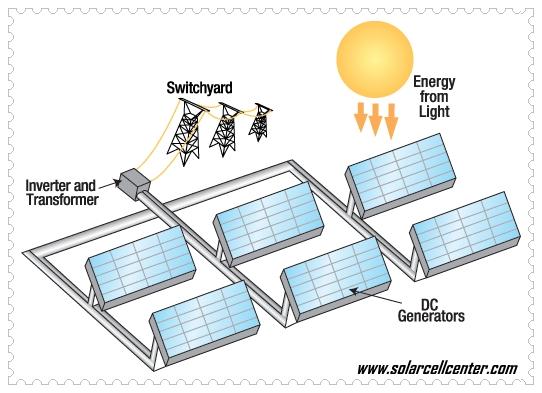 grid connect SOLAR FARM โซล่าฟาร์ม