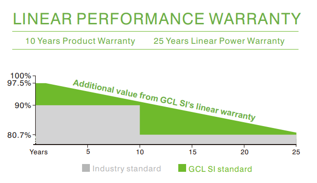 solar module/GCL Solar Panel/ GCL 310W (GCL-P6_72_310) linear performance warranty