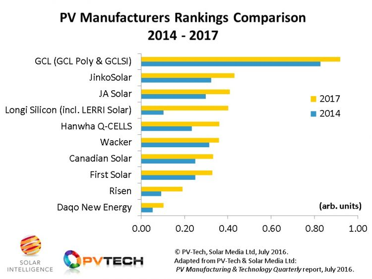 solarcellcenter.com/img/cms/solar module/GCL Solar Panel/GCL PV_Tech_Finlay_Blog_TOP_10_Growth_companies
